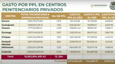 Photo of Anuncia AMLO que eliminará concesiones de cárceles a privados